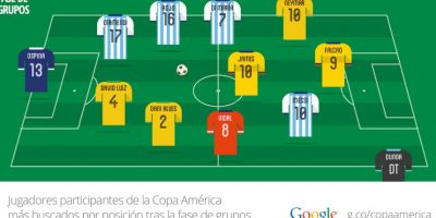 El 11 ideal de los futbolistas más buscados en Google durante la Copa América