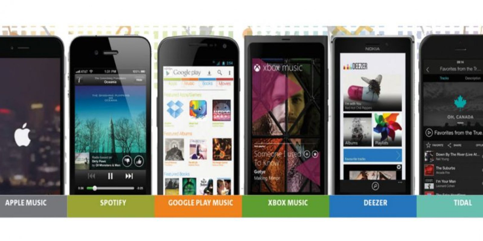 Comparamos todas las app de streaming musical Foto:Apple/Google/Microsoft/Deezer/Tidal
