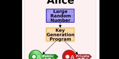 Cada usuario posee dos claves de cifrado, una pública y una privada. Así, cuando quieran enviar un mensaje, deben buscar la clave pública de su receptor, cifrar su mensaje con esa clave y una vez que este llega al receptor, él lo descifra usando su clave privada. Lo reconocemos, es el más complicado de todos. Foto:Wikimedia