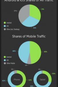 Total de tráfico de la página y Distribución del tráfico desde móviles. Foto:Porhub