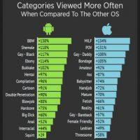 Las categorías de pornografía que más ven los usuarios de Android y iOS (cuando son comparados los dos OS). Foto:Porhub