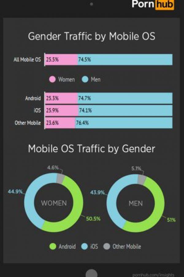 Tráfico de Pornhub por género y OS. Foto:Porhub