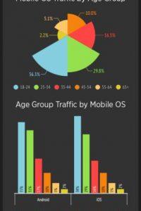 Tráfico de Pornhub por rango de edad y OS móvil. Foto:Porhub