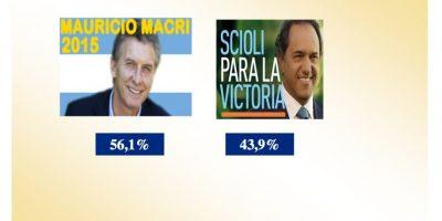 Esta es la predicción rumbo al balotaje Foto:Encuestadora González y Valladares – www.opinionautenticada.com
