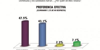 Firma Votia prevé segunda vuelta: Danilo 47, Luis 43
