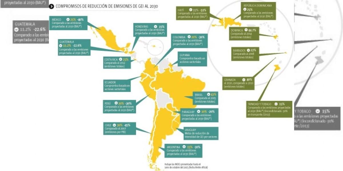 Los compromisos de Latinoamérica con el cambio climático