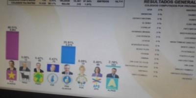 Resultados preliminares de la Junta favorecen al PLD