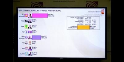 El PLD mantiene amplia ventaja tras concluir conteo en 106 municipios