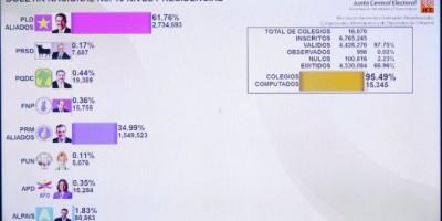 Con el 95 por ciento computado, Medina tiene 61,76 y Abinader 34,99