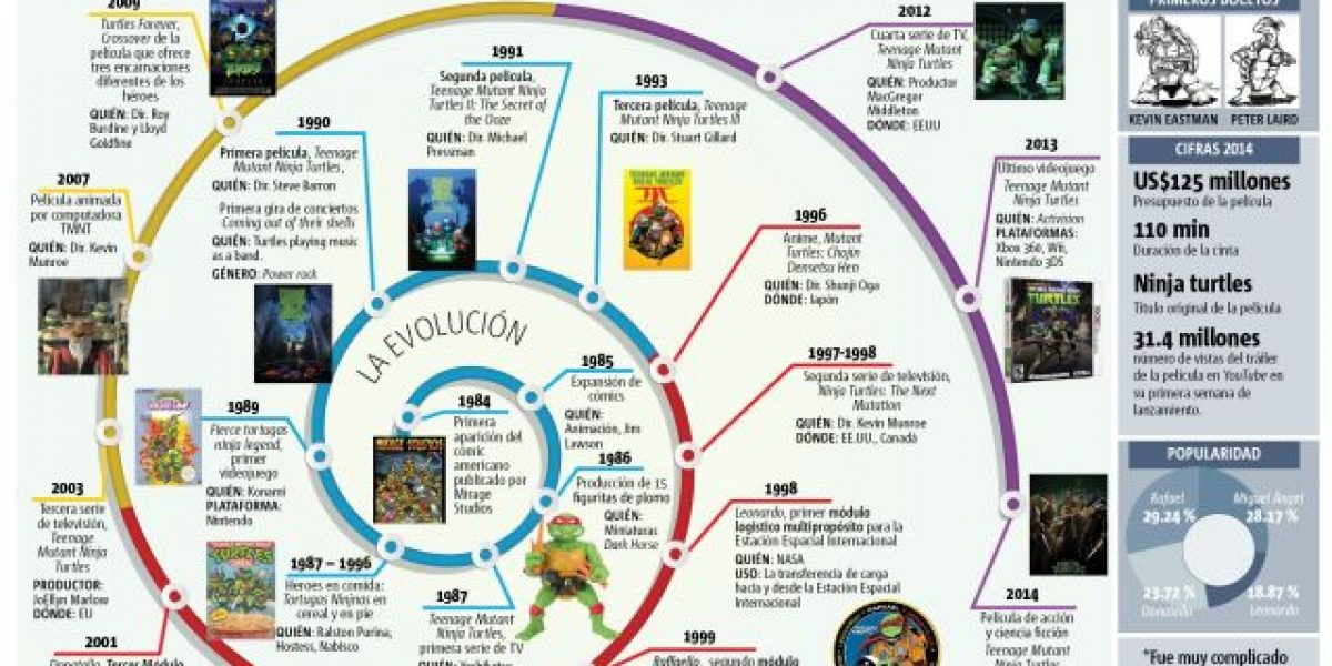 Infografía: Los cambios de las Tortugas Ninja