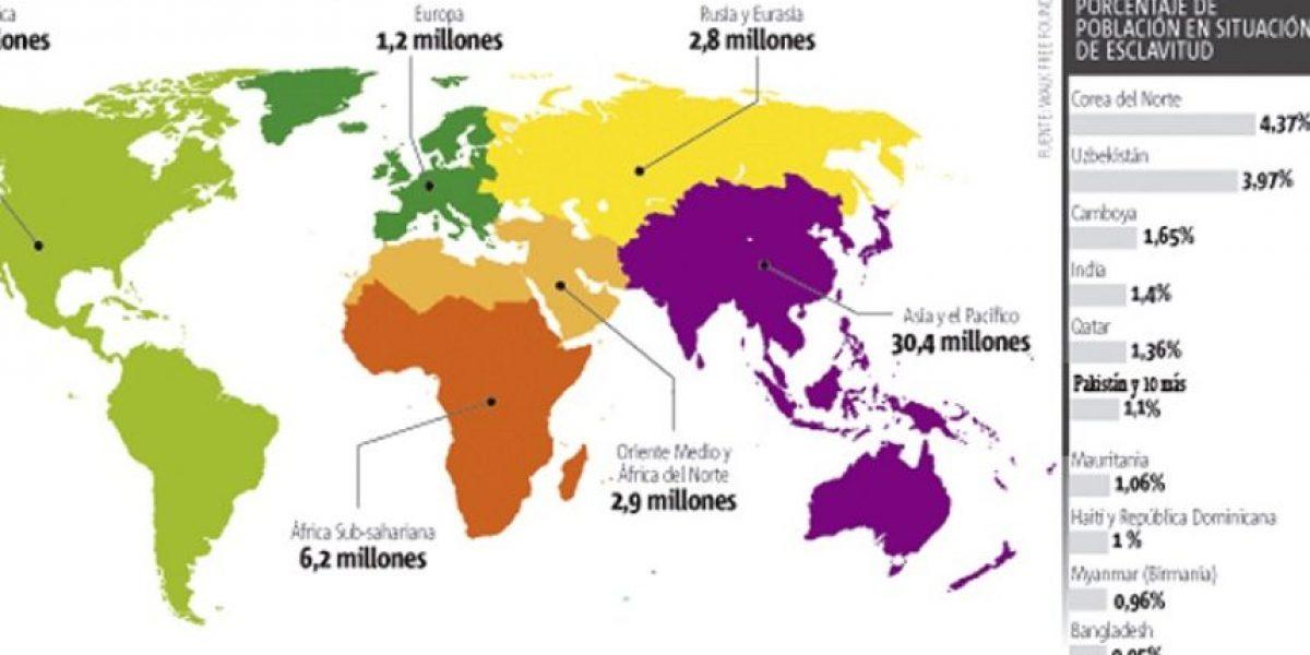 45.8 millones aun trabajan como esclavos: Dominicana en 8vo lugar