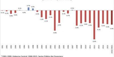 Balance Presupuestario del Sector Público No Financiero Foto:CREES