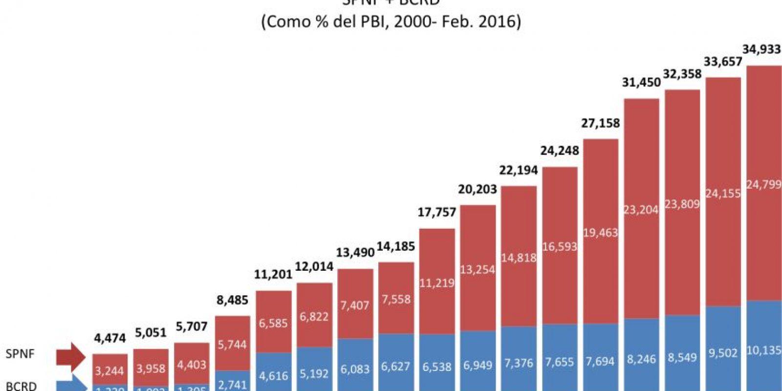 Deuda del Sector Público Consolidado Foto:CREES