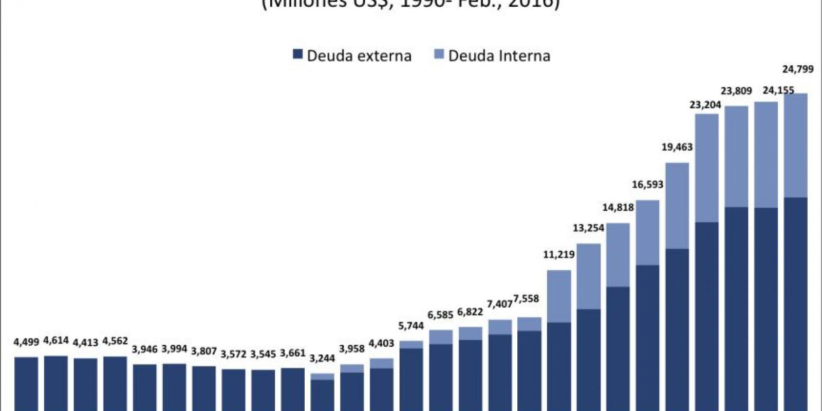 Deuda del Sector Público No Financiero Foto:CREES