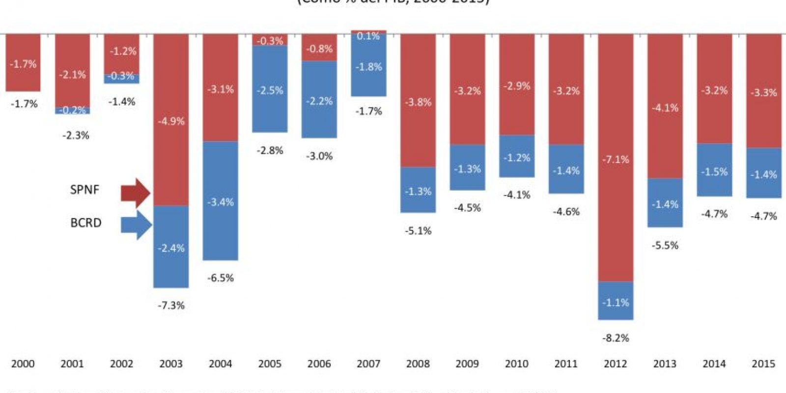 Balance del Sector Público Consolidado Foto:CREES