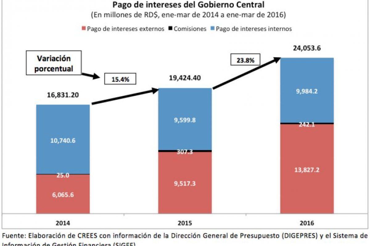 Pago de Intereses del Gobierno Central Foto:CREES