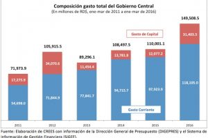 Composición gasto total del Gobierno Central Foto:CREES