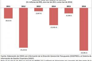 Balance fiscal del Gobierno Central Foto:CREES