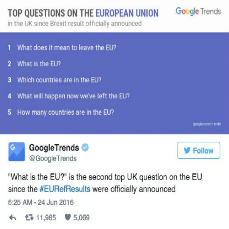 Foto:Google Trends