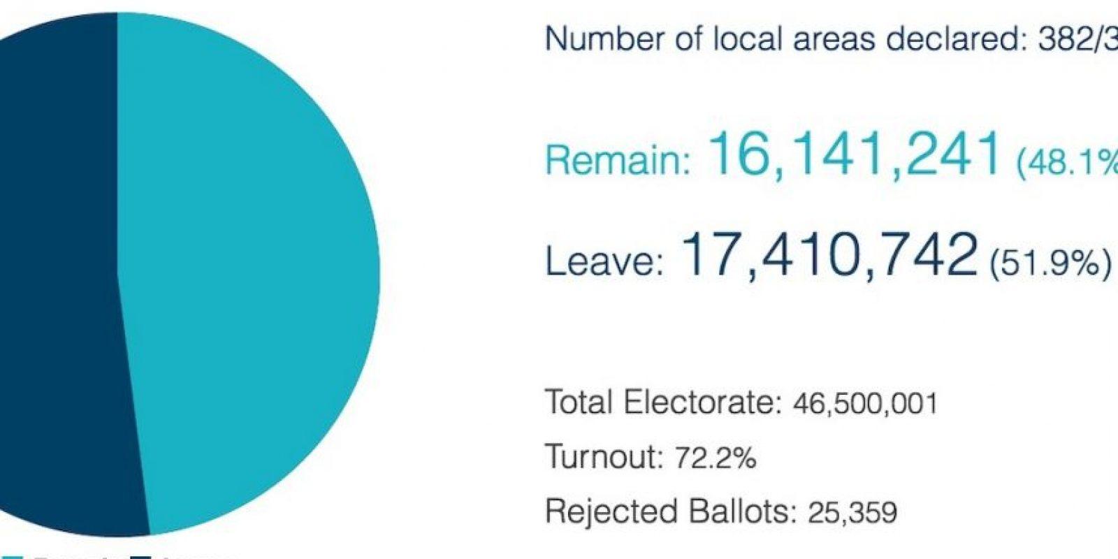 Los resultados finales Foto:Comisión Electoral