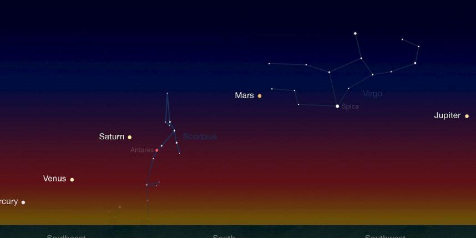 Gráfico de la NASA que muestra cómo se verían los planetas alineados en enero pasado Foto:NASA.gov