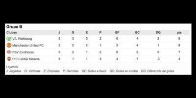 Ambos equipos son primero y segundo de su grupo y se juegan la vida esta noche en Alemania. Foto:UEFA