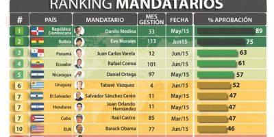 """3- Es el presidente """"más popular"""" de América Latina. De acuerdo con sondeos de la firma internacional """"Mitosfky"""", Danilo Medina es el presidente con el índice de popularidad más alto de América Latina.Medina ha alcanzado el primer lugar cuatro veces consecutivas, en 2015 logró un 89 % de valoración, seguido por el presidente de Bolivia, Evo Morales, con un 75 %. Foto:Fuente externa"""