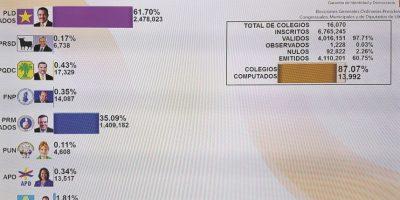 2- Ha obtenido el porcentaje más alto en elecciones. En las elecciones de 2016 Medina obtuvo el 61.74 % de los votos, según el boletín 14 de la JCE, superando el 59.5 % que alcanzó Juan Bosch en 1962 y el 57.1 % que consiguió Leonel Fernández en 2004.De esta manera, Danilo Medina se convirtió en el mandatario con el mayor porcentaje obtenido en elecciones libres desde que en 1924 Horacio Vázquez resultara elegido con 69.8 % de los votos. Foto:Fuente externa