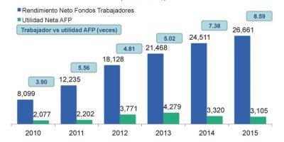 ADAFP desmiente informaciones sobre ganancias de las AFP