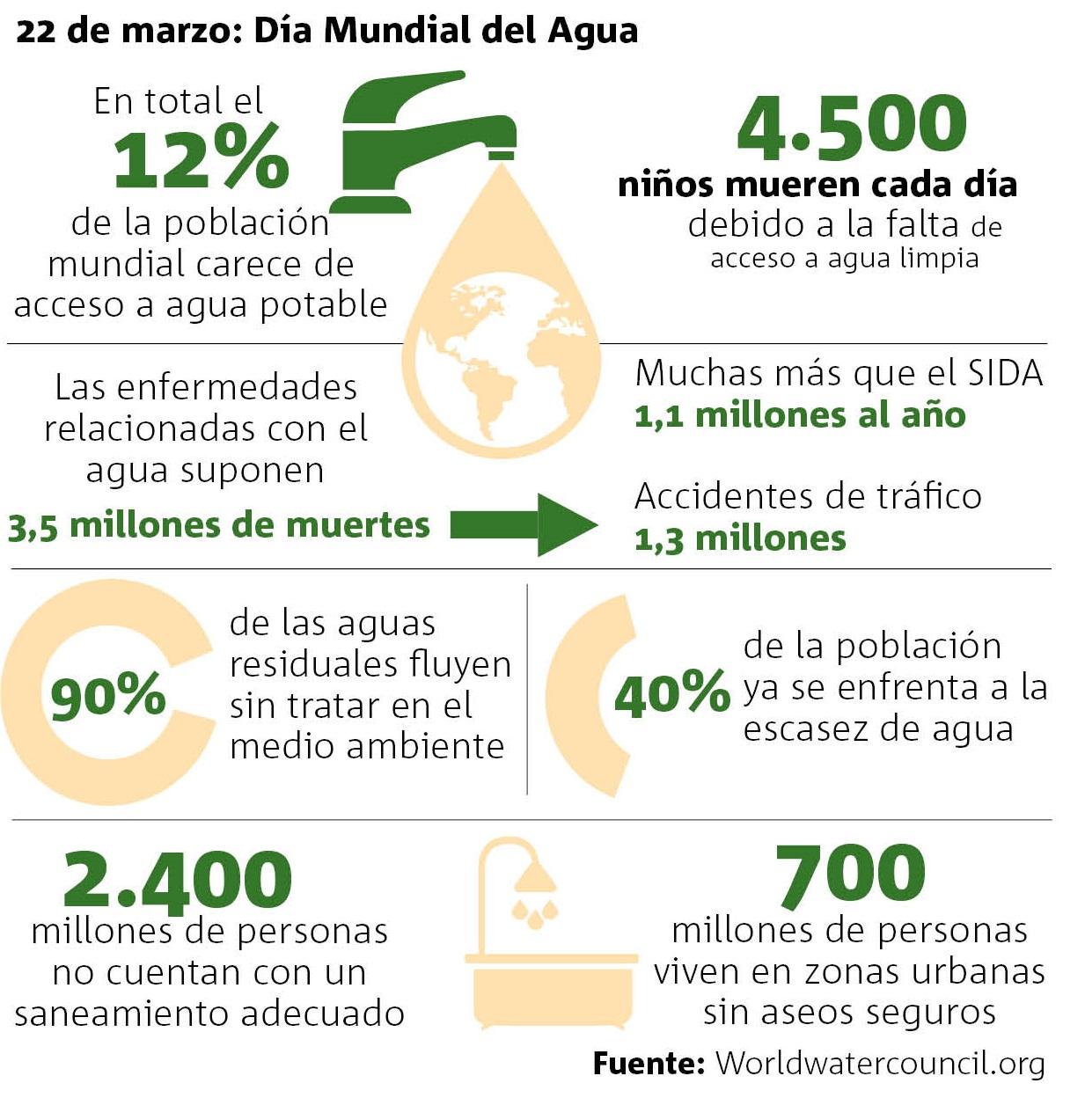 Crisis obliga al reciclaje y uso de aguas residuales: ONU