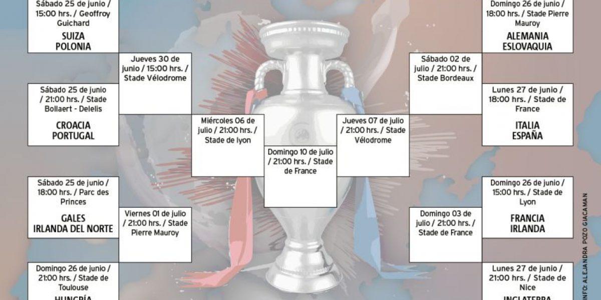 Así quedaron los octavos de final de la Eurocopa