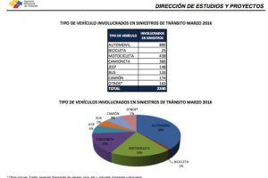 Vehículos involucrados en siniestros a marzo del 2016 Foto:ANT
