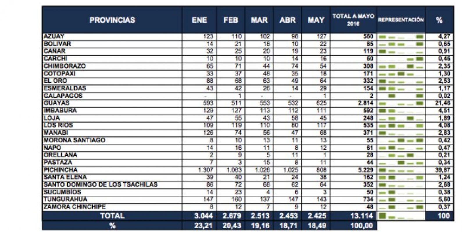 Estadísticas de enero a mayo del 2016 Foto:ANT