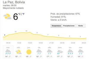Clima para La Paz según Weather. Imagen Por: Internet