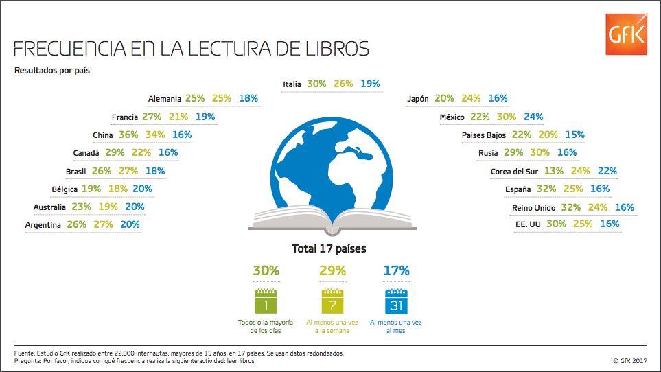 Lectura en el mundo