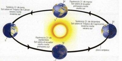 El día en que se está más cerca del sol