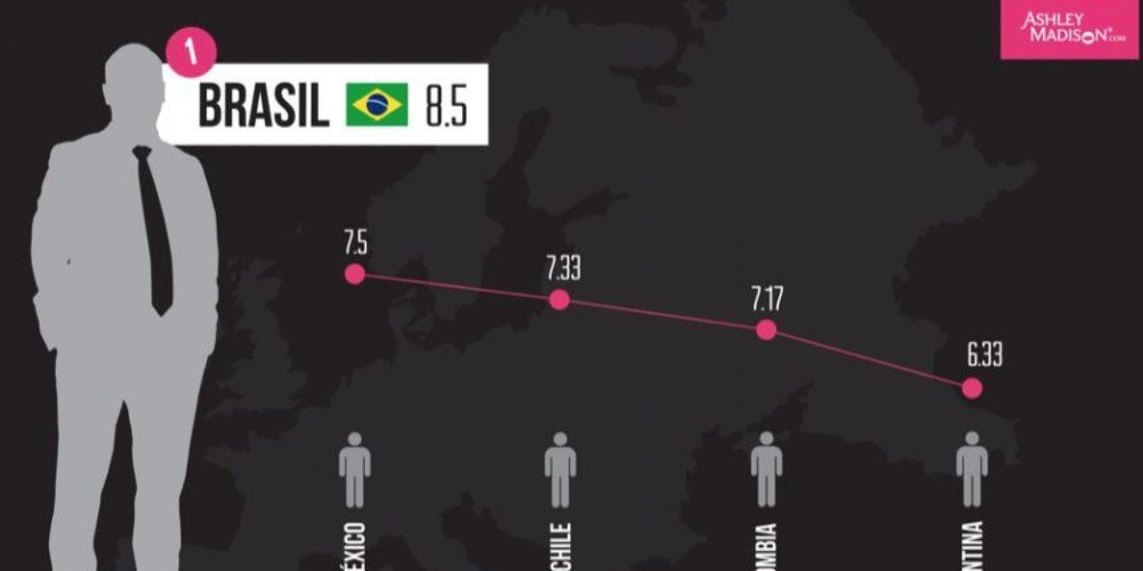 AshleyMadison.com reveló cuáles son los mejores amantes. Los brasileños quedaron en primer lugar. Foto:AshleyMadison.com