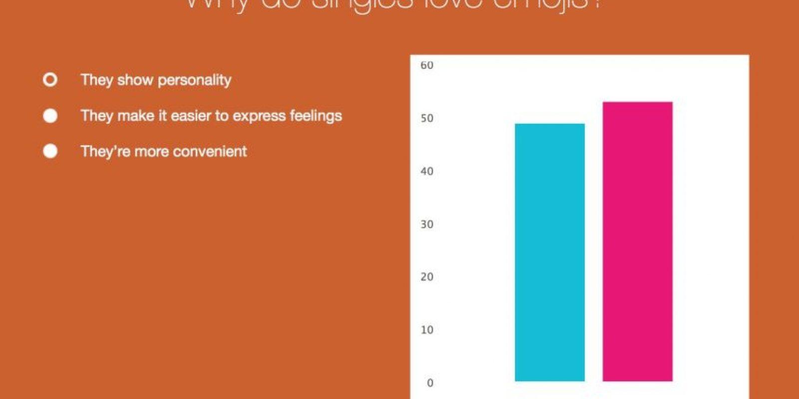 Las mujeres utilizan más los emoticones para demostrar su personalidad. Foto:Vía Singlesinamerica
