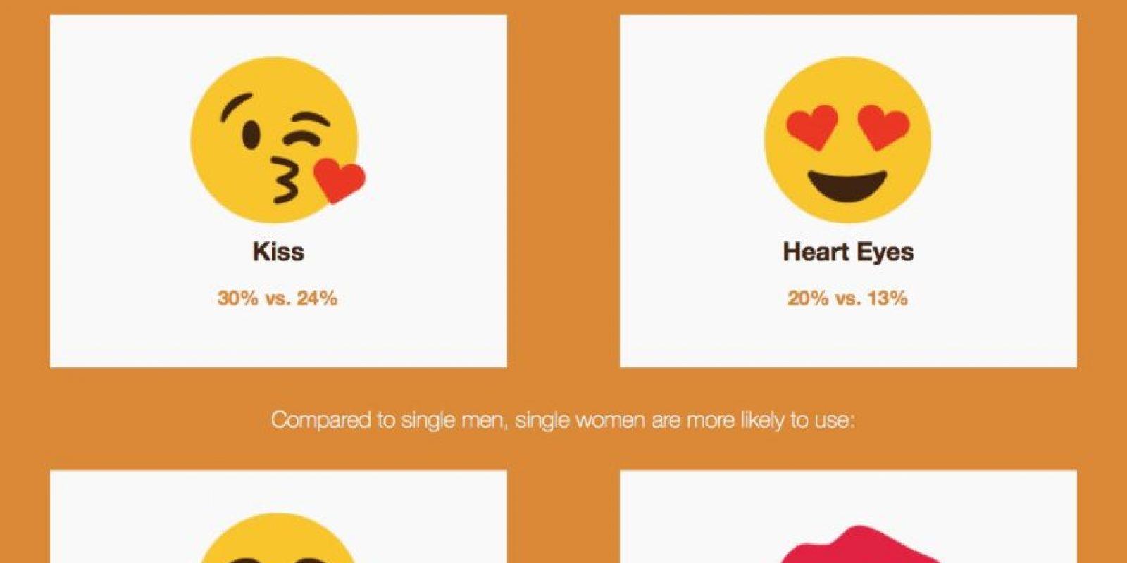 Esta es la diferencia entre el uso de emoticones entre hombres y mujeres. Foto:Vía Singlesinamerica