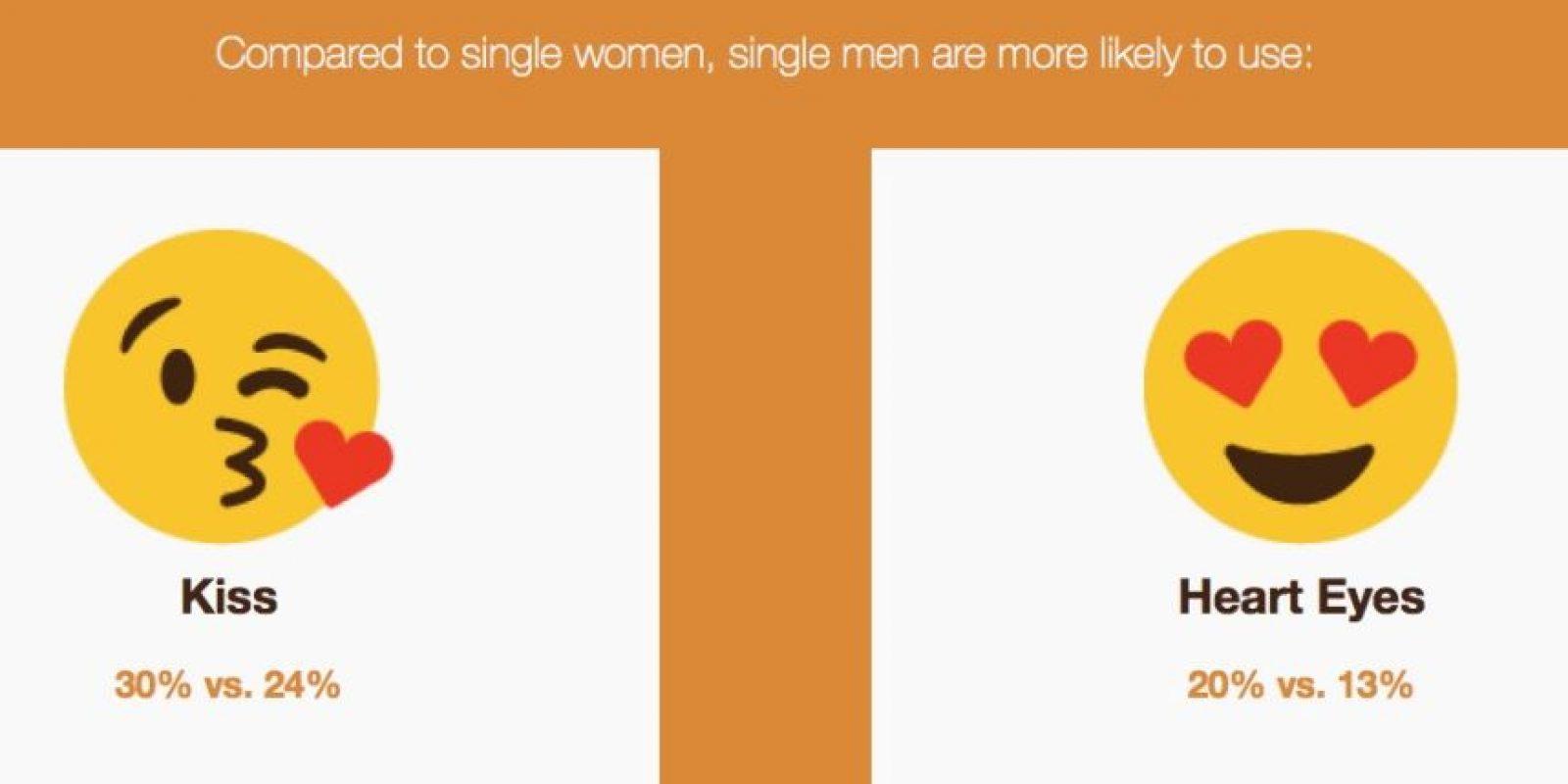 A comparación de las mujeres solteras, los hombres usan más estos emoticones. Foto:Vía Singlesinamerica