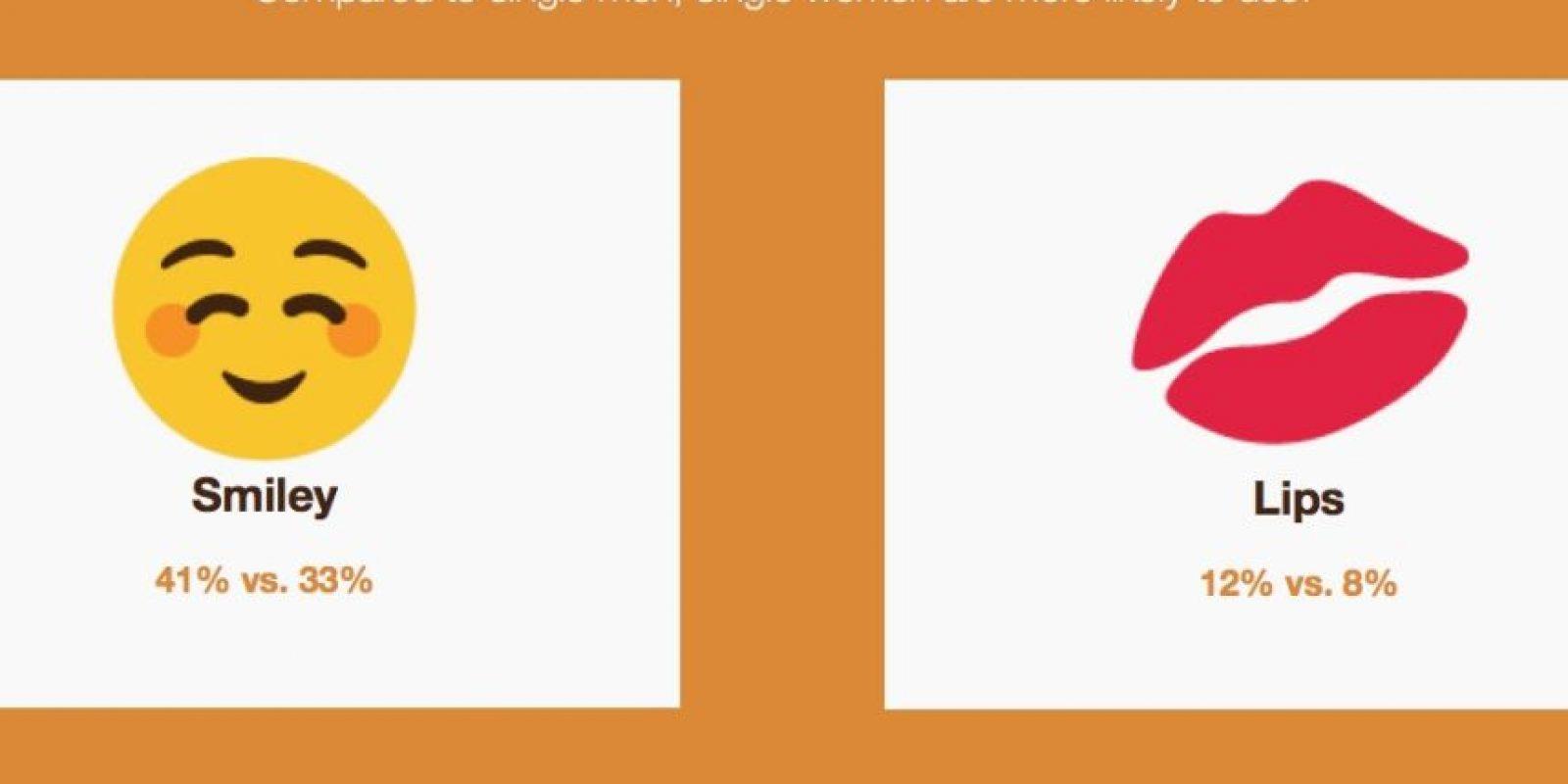 A comparación de los hombres solteros, las mujeres prefieren estos emoticones. Foto:Vía Singlesinamerica
