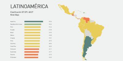 6 países de América Latina que hablan el mejor inglés como segundo idioma