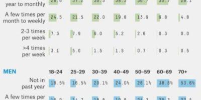 6. Quienes lo hacen menos son las mujeres de entre 60 y 69 años. Foto:Tumblr