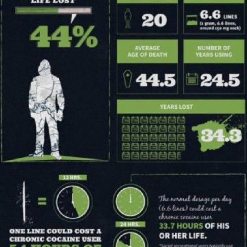 La cocaína les quita a los adictos casi 34 años de vida. Foto:Treatment4Addiction