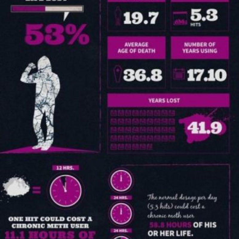 Las metanfetaminas son las peores: matan a los 36 años de vida, en promedio. Foto:Treatment4Addiction