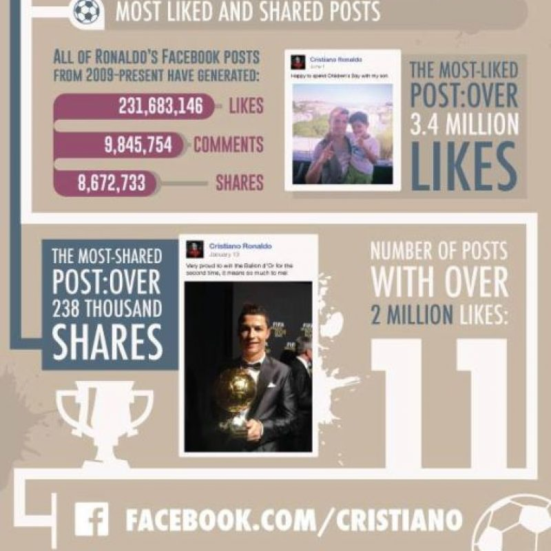 """Sin pertenecer a la """"Premier League"""" Cristiano Ronaldo es uno de los jugadores más populares en las redes sociales. Aquí pueden ver sus """"likes"""", comentarios y publicaciones Foto:facebook.com/football/photos_stream"""
