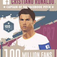 """El jugador tiene 100 millones de seguidores. Es el """"capital del equipo Facebook"""""""