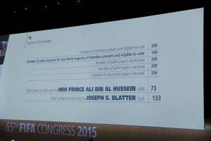 Tras la primera ronda de votos, el príncipe Ali Bin Al-Hussein, se retiró de la contienda porque Blatter sumó 133 votos por 73 de él. Foto:Getty Images