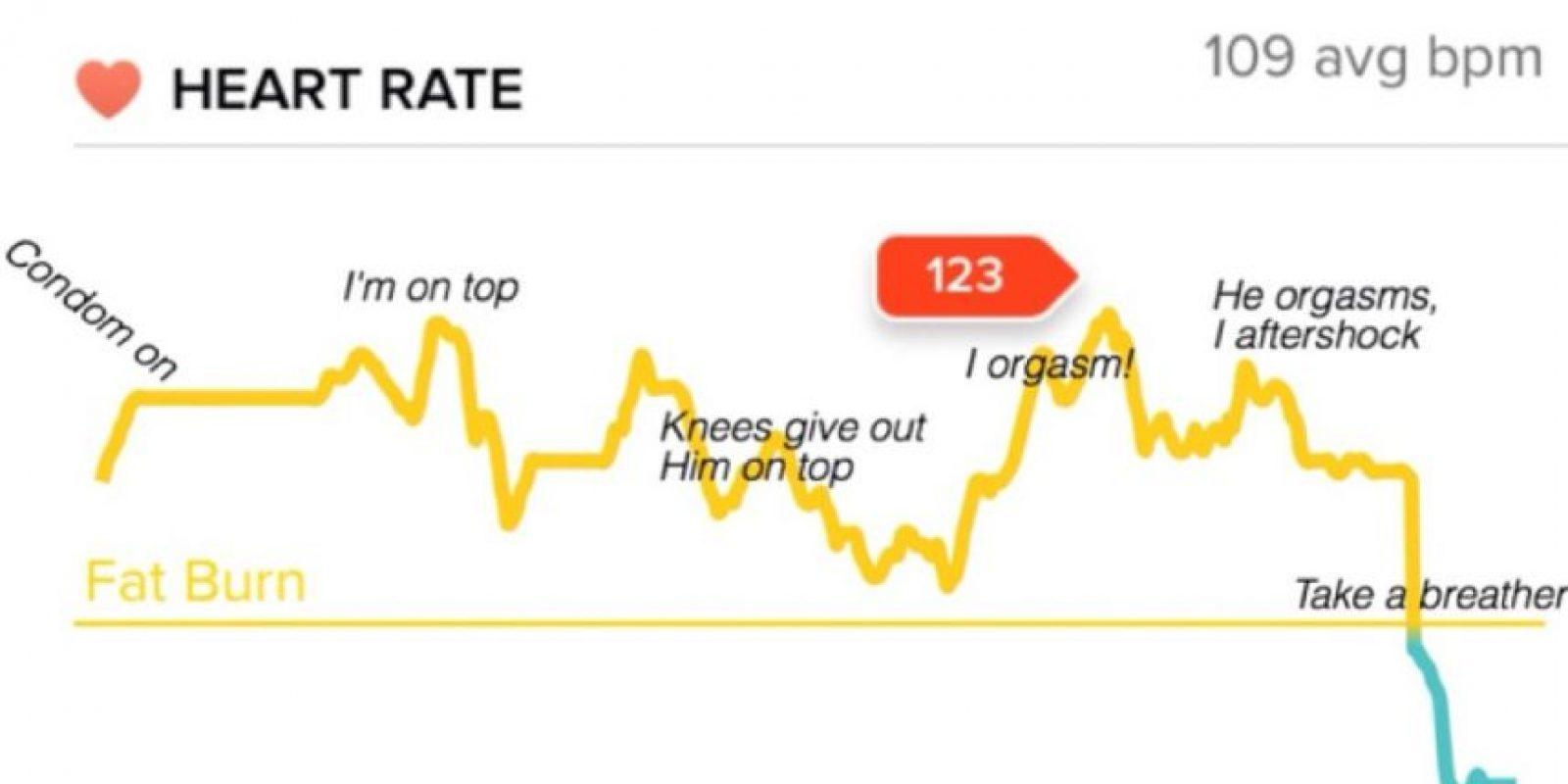 Este es el gráfico Foto:Vía Imgur