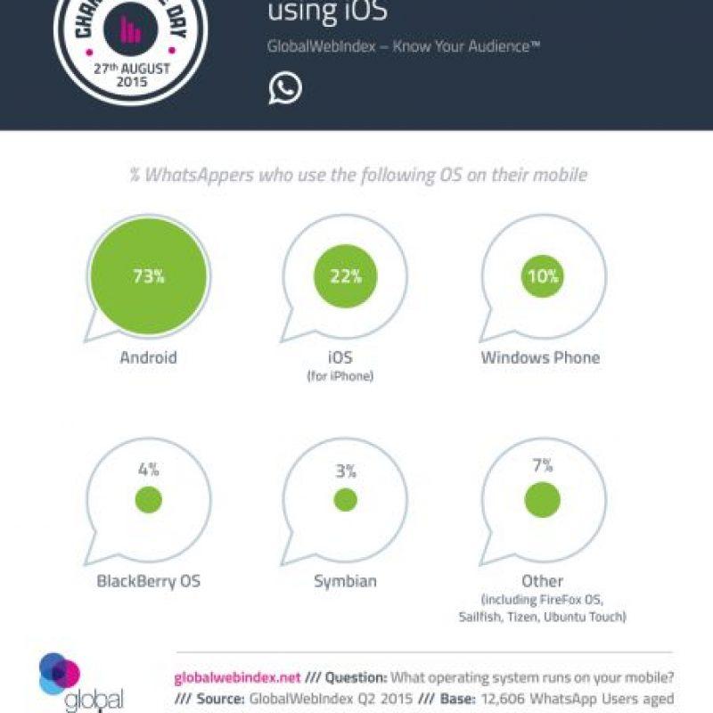Nota: Los porcentajes sumán más de 100% debido a que algunos dispositivos pueden alojar más de un sistema operativo. Foto:GlobalWebIndex